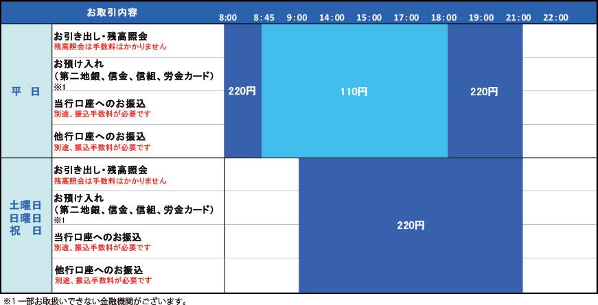 宮崎 銀行 振込 手数料