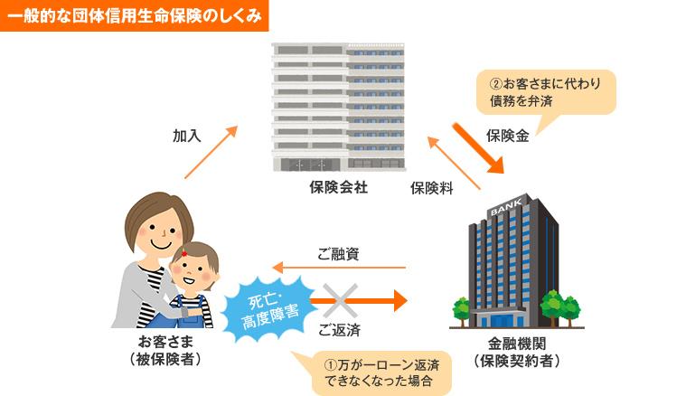 団体 信用 生命 保険 ARUHI 団体信用生命保険 ARUHI 住宅ローン